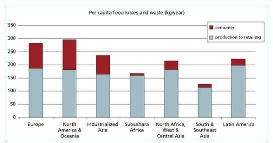 South Korea once recycled 2% of its food waste. Now it recycles 95%