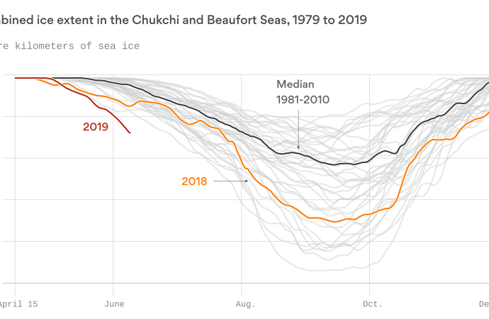 Arctic melt goes into overdrive – Axios